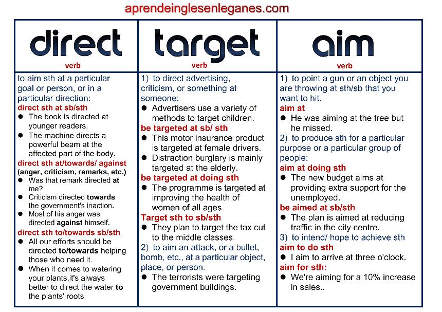 Direct vs Target vs Aim - verbs