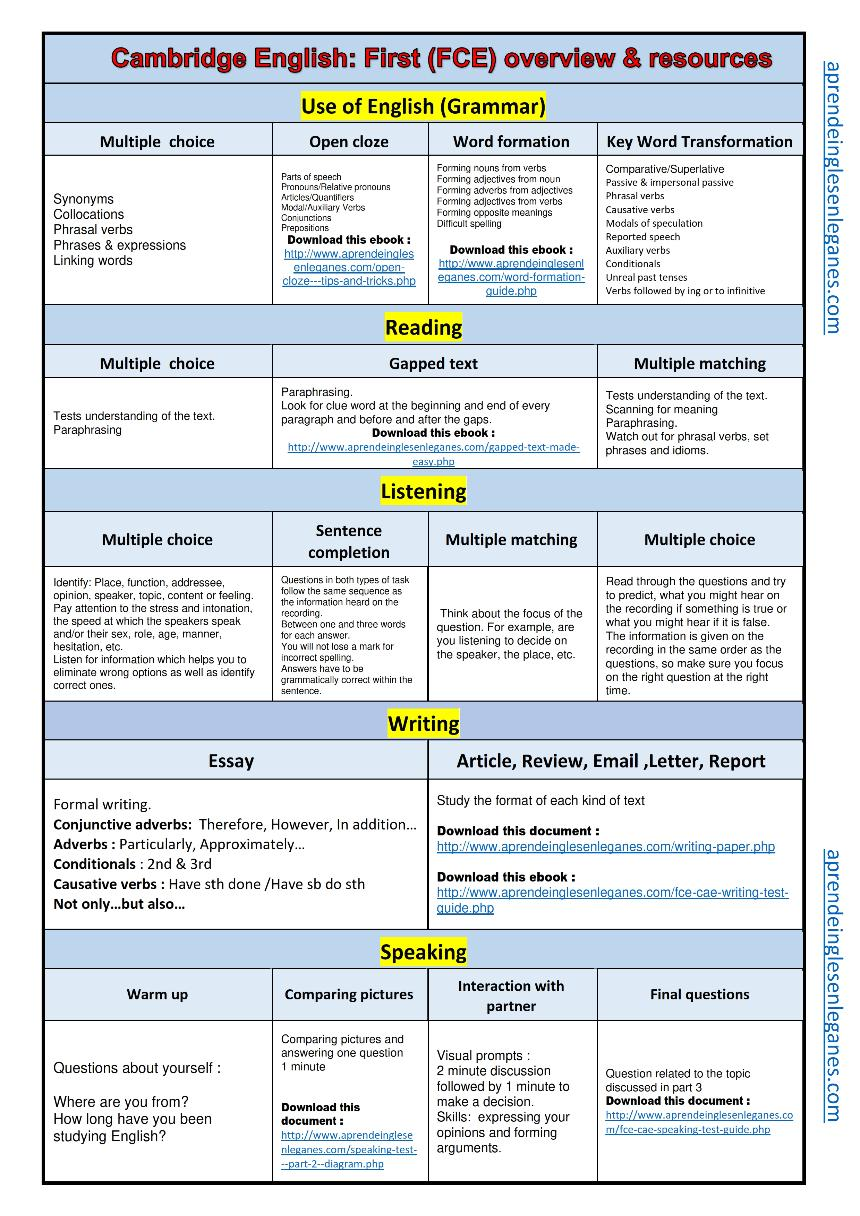 FCE At A Glance Overview Resources 2pdf Size 266878 Kb Type Pdf