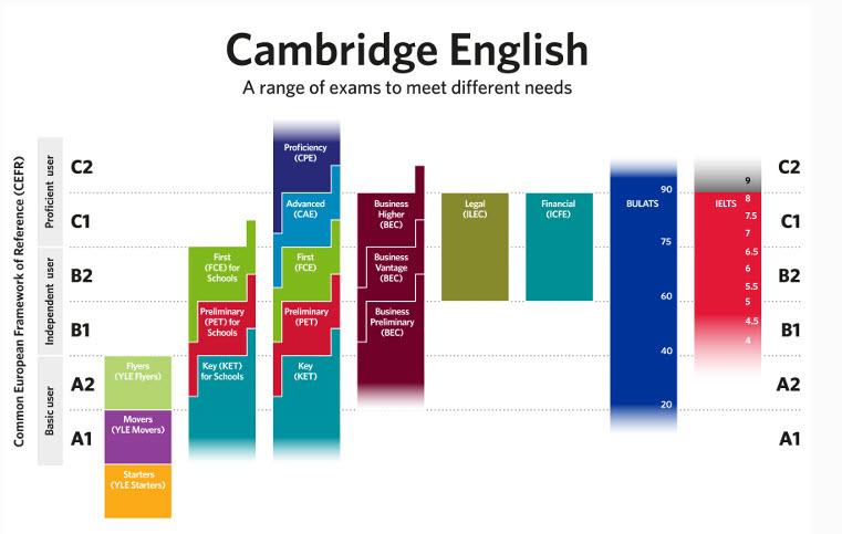 Cambridge English: Proficiency Exam